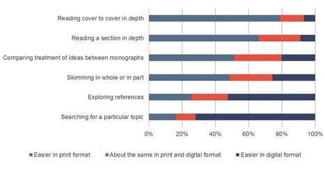 Will the Monograph Experience a Transition to E-Only? Latest Findings. | Édition, livre numérique et valorisation des publications scientifiques | Scoop.it