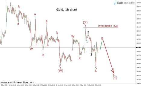 Gold Heading to $1160 Next Week? - EWM Interactive | Education | Scoop.it