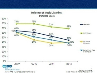 NPD Group says mobile and in-car availability of streaming services accelerating decline of CD, radio listening | RAIN: Radio And Internet Newsletter | Radio 2.0 (En & Fr) | Scoop.it