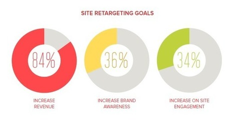 Reengaging Buyers with Better Retargeting | Online Marketing Tools and Tips | Scoop.it