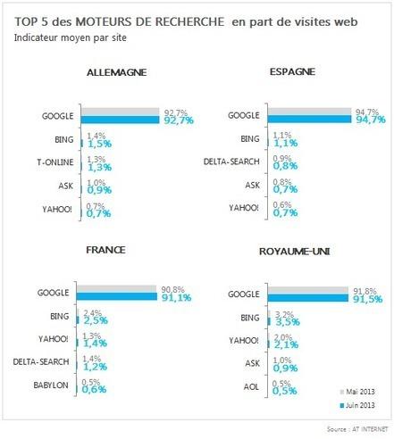 Baromètre des moteurs de recherche - Juin 2013 - 9 juillet 2013 | AT Internet | Metiers Internet | Scoop.it