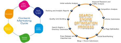 How to Follow Search Engine Optimization Process - AED   Digital Marketing Services   Scoop.it