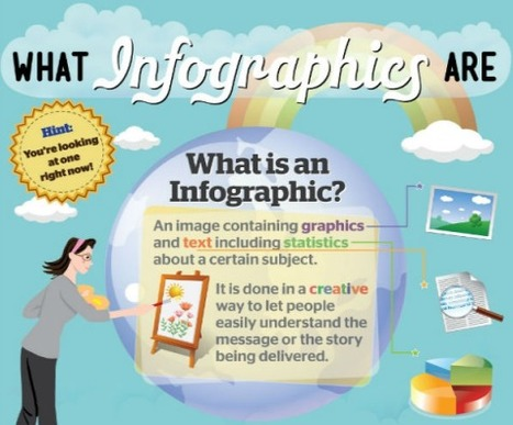 The What, Why & How of Infographic Creation [In an Infographic] | Making Infographics | Scoop.it
