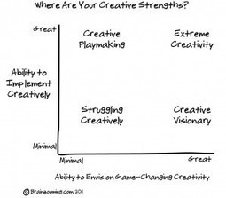 Extreme Creative Ideas – 50 Lessons to Improve Creativity Dramatically | Knowledge Integration | Scoop.it