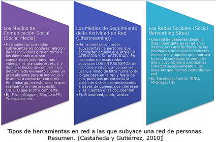 Reflexiones sobre redes sociales (definición y clasificación) @lindacq | Estudios Redes Sociales | Scoop.it