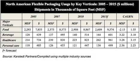 The Flexible Packaging Sector, excerpts from 2012 PRIMIR Research - WhatTheyThink | Colour Management | Scoop.it