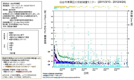 Radiation level as a function of time in Aoba-ku, Sendai | Nuclear Physics | Scoop.it