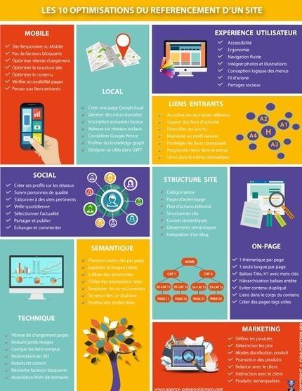 Les 10 optimisations de visibilité d'un site sur le web. #infographie…   UX & Webdesign   Scoop.it