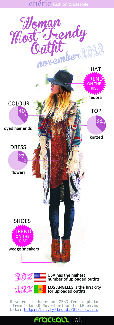 The Power of Social Data to Spot Trends: The Most Popular Outfit of November 2012? | Social Customer Analytics | Scoop.it