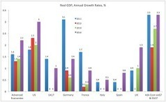 True Economics: 23/1/2013: IMF WEO Update: Euro Area snapshot | European Finance & Economy | Scoop.it