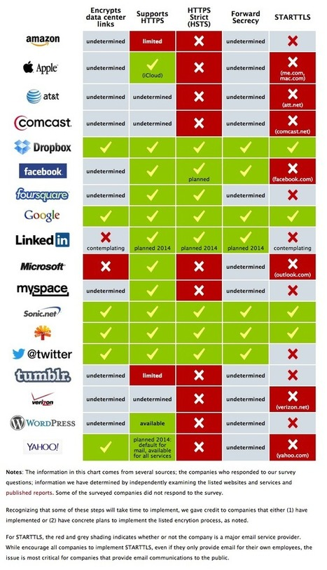 Encrypt the Web Report: Who's Doing What | Big Brother is networking with you | Scoop.it