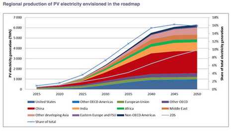 Solar Energy Could Be Largest Source of Global Electricity by 2050 » EcoWatch | Zero Footprint | Scoop.it