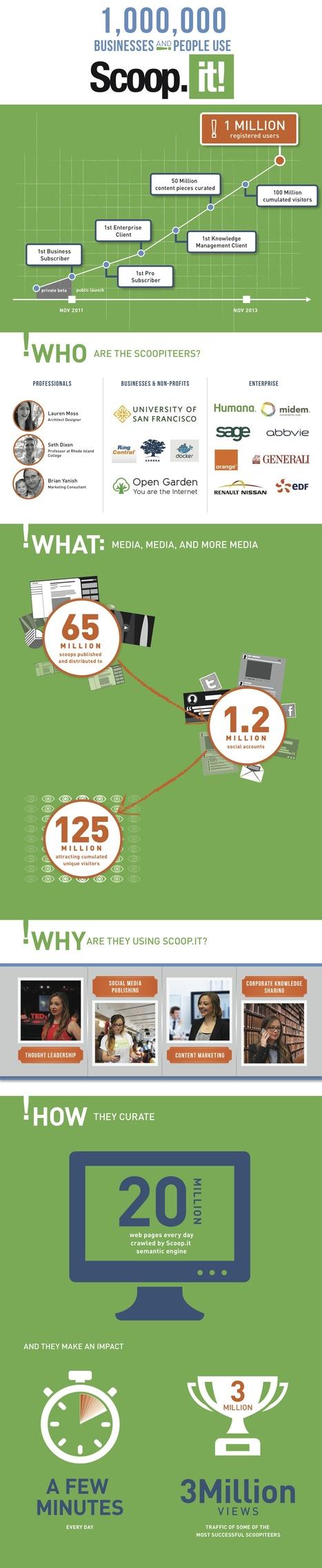 El primer millón de usuarios de Scoop.it #infografia #infographic #socialmedia | Seo, Social Media Marketing | Scoop.it