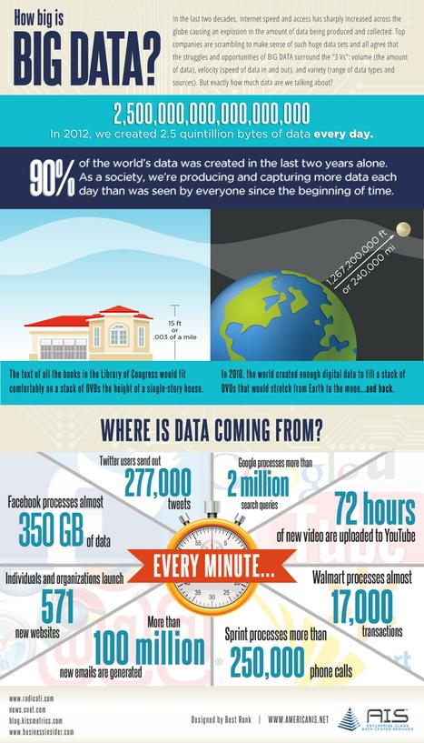 Business Intelligence Infographic Review: AIS and IBM | Estrategias de marketing | Scoop.it