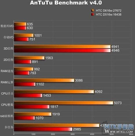 HTC D616W Octa Core Phone Spotted on AnTuTu, MediaTek MT6592, 1 GB RAM | Moboroid.Net- Delivering Droid News | Scoop.it