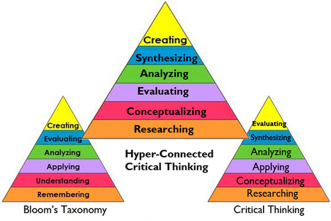 Applying Hyper-Connected Critical Thinking in Higher Education - OnlineUniversities.com | Teaching and Learning in HE | Scoop.it