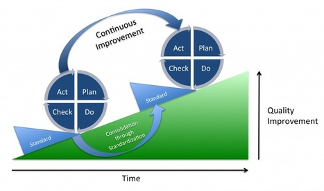 The First Four Methods to Initiate the Process Improvement   Business Management   Scoop.it