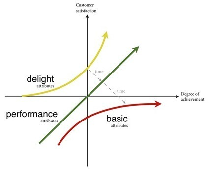 UX and the Kano model - Baymard Institute | Service design | Scoop.it