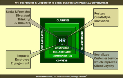 2 Final Reasons Why Human Resources Must Become the Control ... | Do the Enterprise 2.0! | Scoop.it