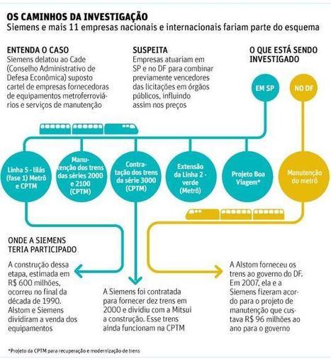 Brasil | Siemens delata cartel em licitações do Metrô de São Paulo | Notícias-Ferroviárias Português | Scoop.it