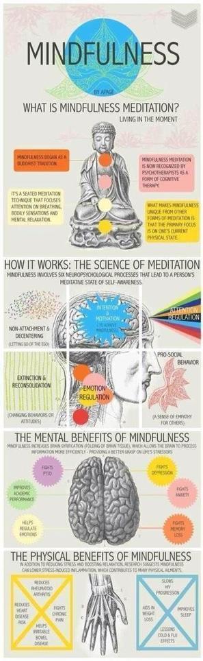 Tweet from @PhilJones40   Meditation   Scoop.it