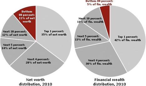 Who Rules America: Wealth, Income, and Power | Sustain Our Earth | Scoop.it