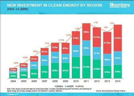 5 Reasons the Future of Clean Energy Investing Looks Stronger than Ever | Zero Footprint | Scoop.it