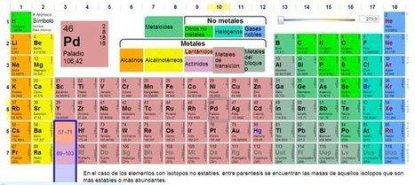 Videos de Química en español y algo más | Prensa EduKtiva | Scoop.it