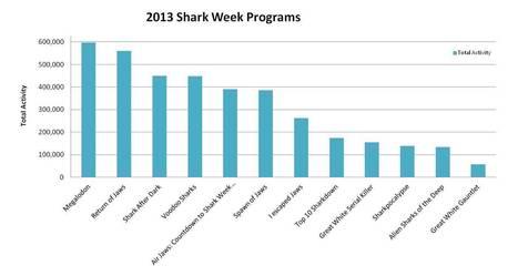 The Trendrr Blog » Blog Archive » Shark Week Social Recap | screen seriality | Scoop.it
