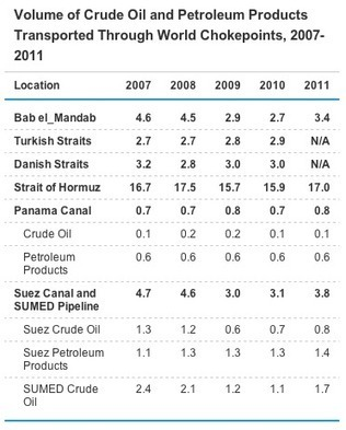 Los disturbios en Egipto y el problema del petróleo | Geoeconomía | MACROECONOMIA (UMG) | Scoop.it