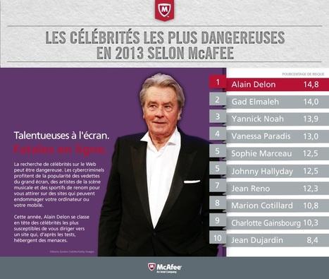 Les célébrités les plus dangereuses du net 2013 : Alain Delon, revient dans le cœur des hackers, et devance Gad Elmaleh dans le top du classement | McAfee | Scoop.it