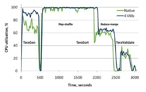 Proving Performance: Hadoop On vSphere – A Bare Metal Comparison   주간동향   Scoop.it