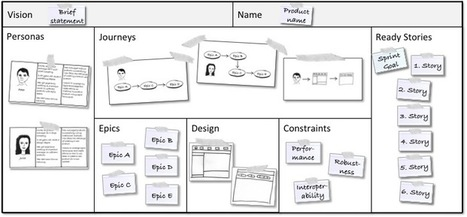 A Product Canvas | CustDev: Customer Development, Startups, Metrics, Business Models | Scoop.it