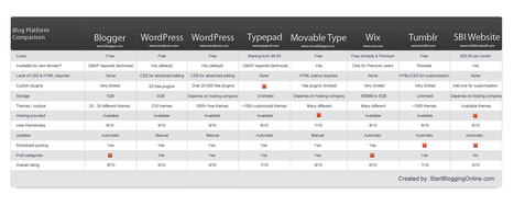Blog Platform Comparison Chart | Skolbiblioteket och lärande | Scoop.it
