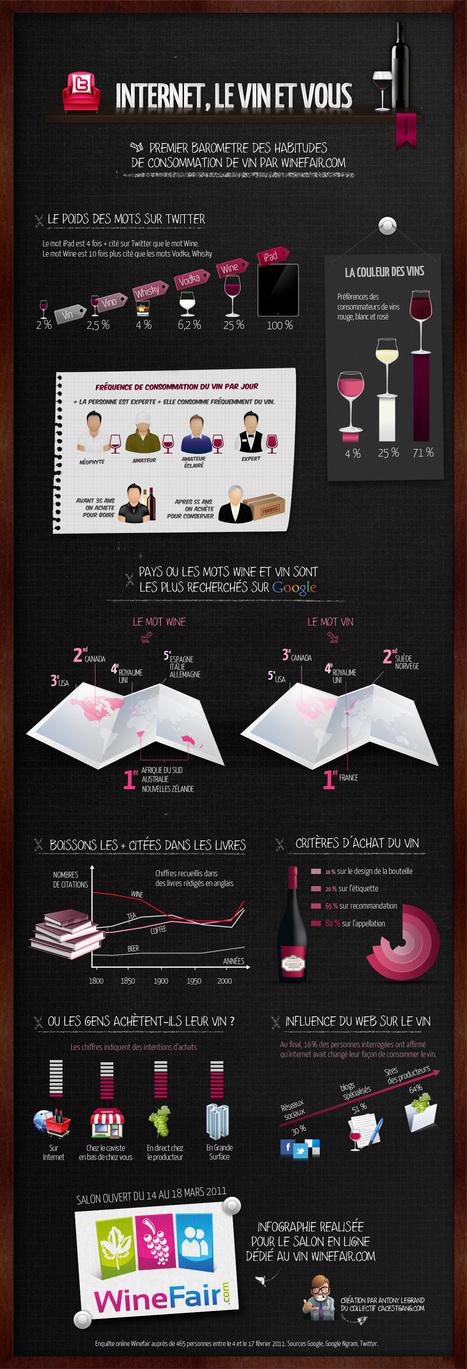 Internet, le vin et vous / belle infographie | Tag 2D & Vins | Scoop.it | QRcodes | Scoop.it