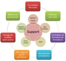 Dans quel domaine aimeriez-vous contribuer? | Social Business Models | Modèles d'affaires sociaux | Scoop.it