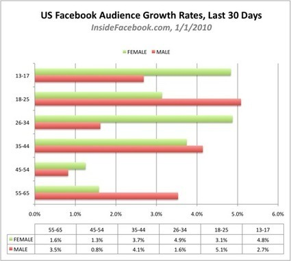 December Data on Facebook's US Growth by Age and Gender: Beyond 100 Million - Inside Facebook | Customer Engagement | Scoop.it