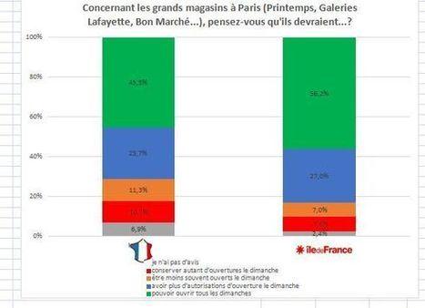 8 Français sur 10 favorables à l'ouverture des magasins le dimanche - Sondage exclusif | Immobilier commercial | Scoop.it