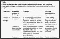 The Intensity and Effects of Strength Training in the Elderly | Healthy Aging | Scoop.it
