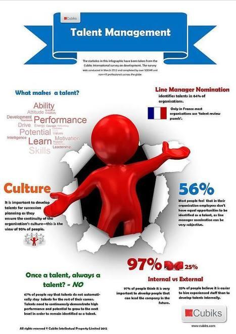 Talent Management Infographic   Talented HR   Scoop.it