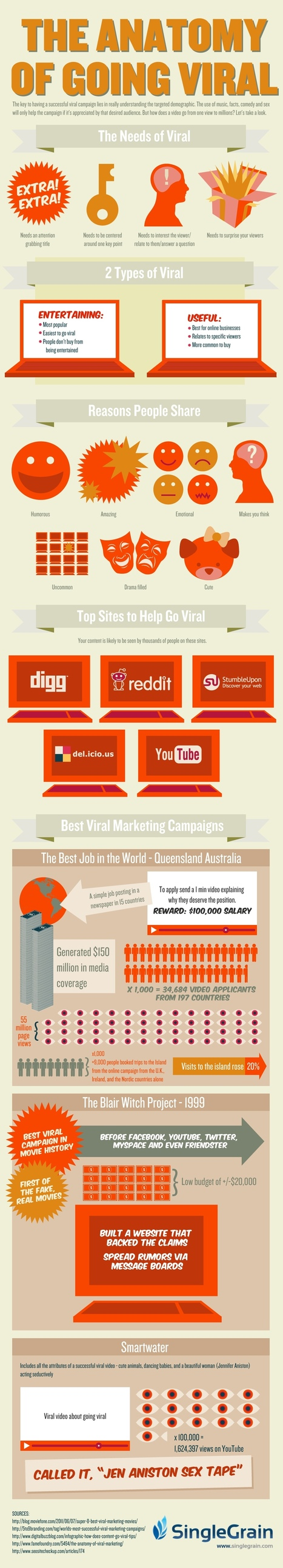 The Ultimate Guide For Creating Viral Content [Infographic] | Links sobre Marketing, SEO y Social Media | Scoop.it