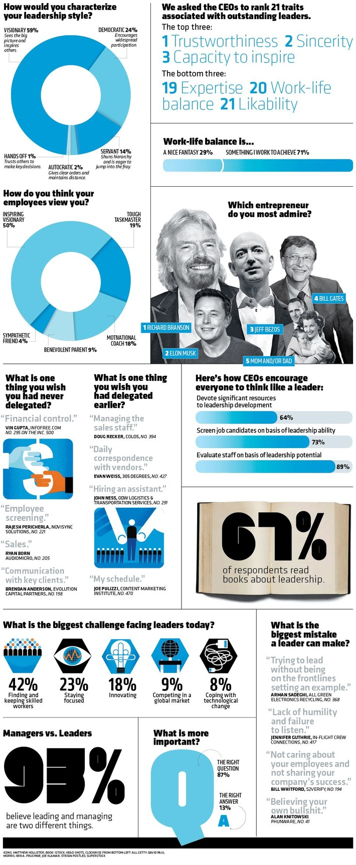 How Inc. 500 CEOs Approach the Toughest Task: Leadership | Coaching Leaders | Scoop.it