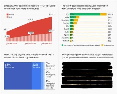 Google publie un nouveau rapport de transparenc...   webmarketing   Scoop.it
