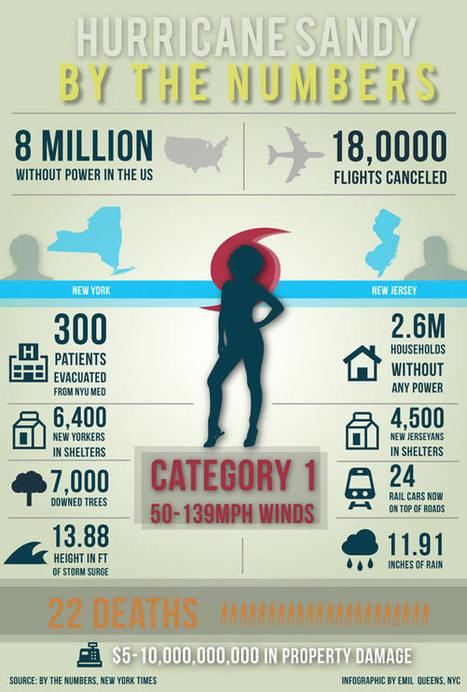 Ouragan Sandy : les réseaux sociaux limitent les dégâts | Numéri'veille | Scoop.it