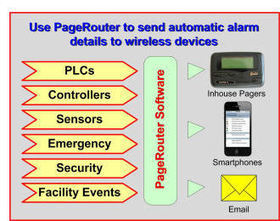 Factories - PageRouter paging systems |Hospitals - Factories | CanamexCom | Increase Productivity with PageAlert Industrial Wireless Alarms | Scoop.it