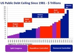 Is It Possible To Control American Debt? | Simple Profits Review Is Simple Profits System Scam Or Legit? | Scoop.it