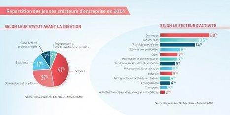 La #jeunesse, moteur de l'#entrepreneuriat français   Prospectives et nouveaux enjeux dans l'entreprise   Scoop.it