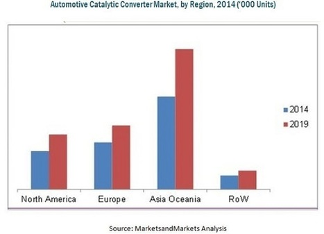 Catalytic Converter Market by Vehicle Type, Material, Region - 2019 | MarketsandMarkets | Food and Beverage | Scoop.it