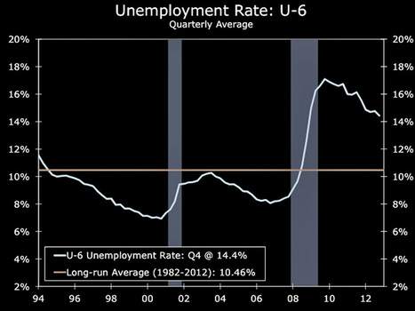 There's A Fundamental Shift Going On In The US Labor Market | Writer, Book Reviewer, Researcher, Sunday School Teacher | Scoop.it