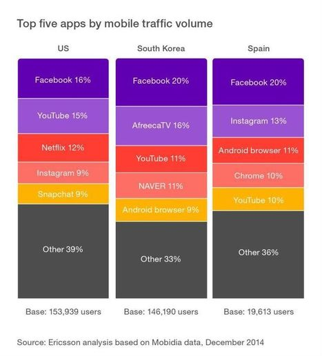 Did you know that only five apps dominate smartphone traffic? - The Networked Society Blog | Peer2Politics | Scoop.it